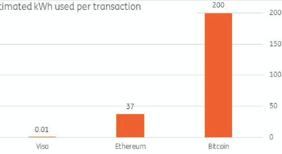 Energiekosten pro Transaktion Krypto