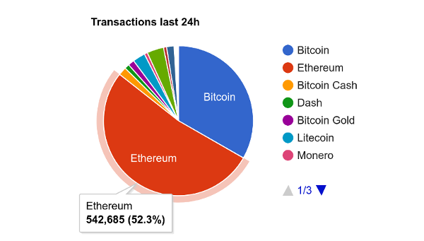 Ethereum Transactions
