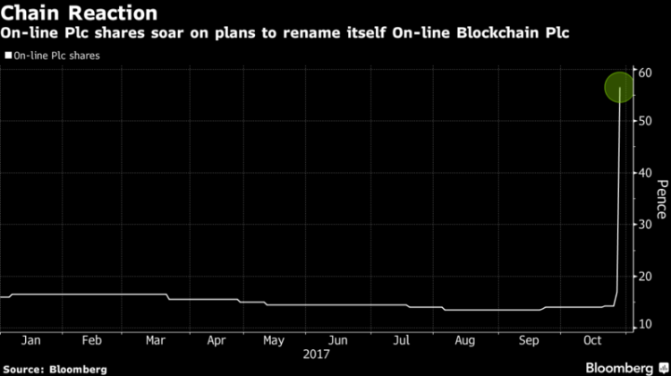 Firma Blockchain
