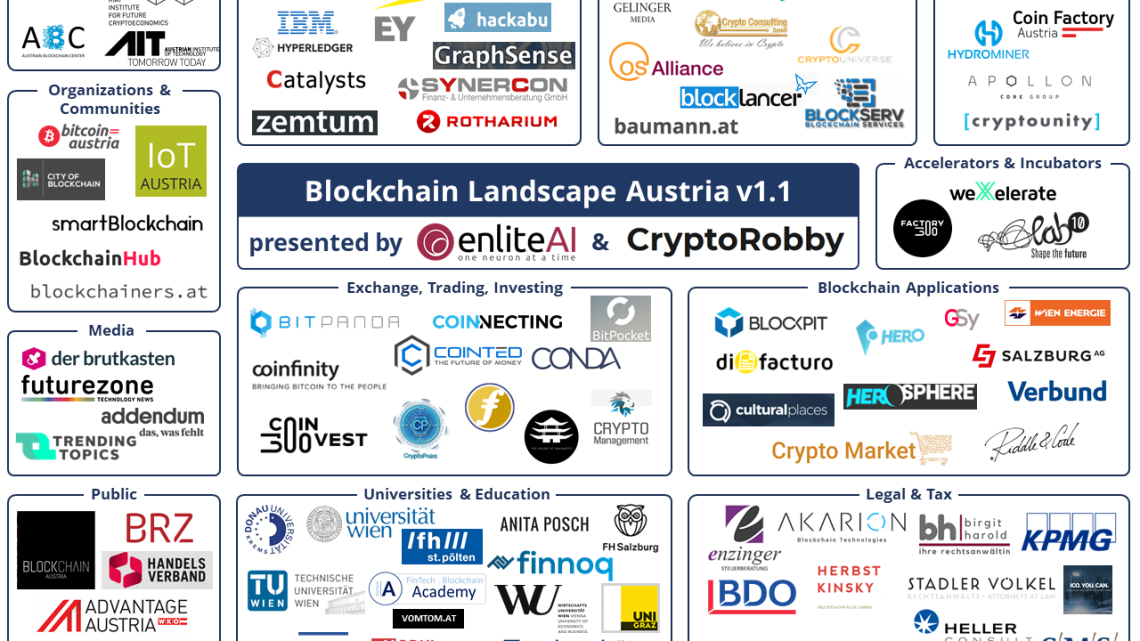 Bitcoin Östereich