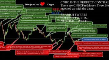 Bitcoin Preis Chart CNBC