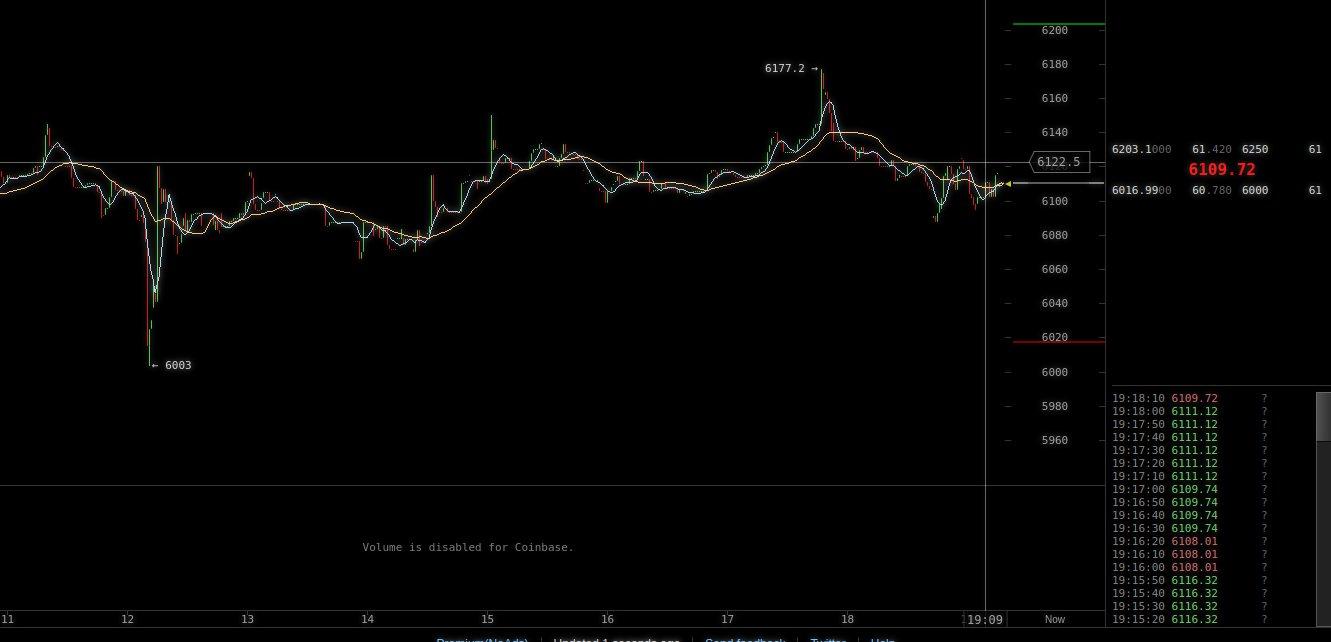giorno di negoziazione bitcoin su gdax)