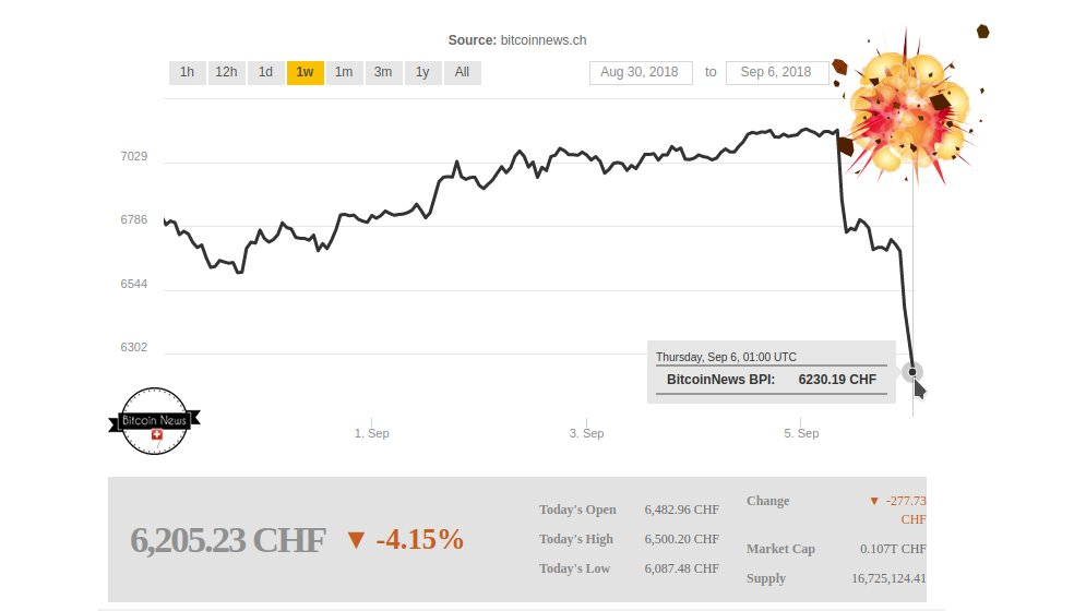 Bitcoin Crash Bitcoin Preis