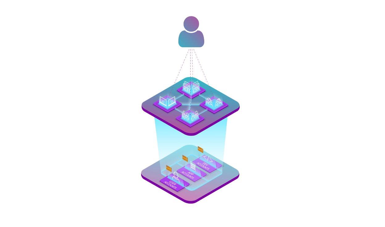 Ethereum Marktplatz