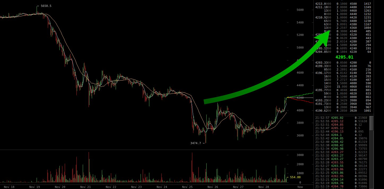 Bitcoin Preis Aufschwung