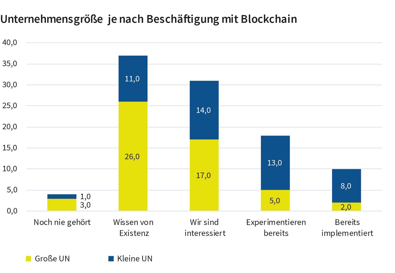 Unternehmensgröße je nach Beschäftigung mit Blockchain