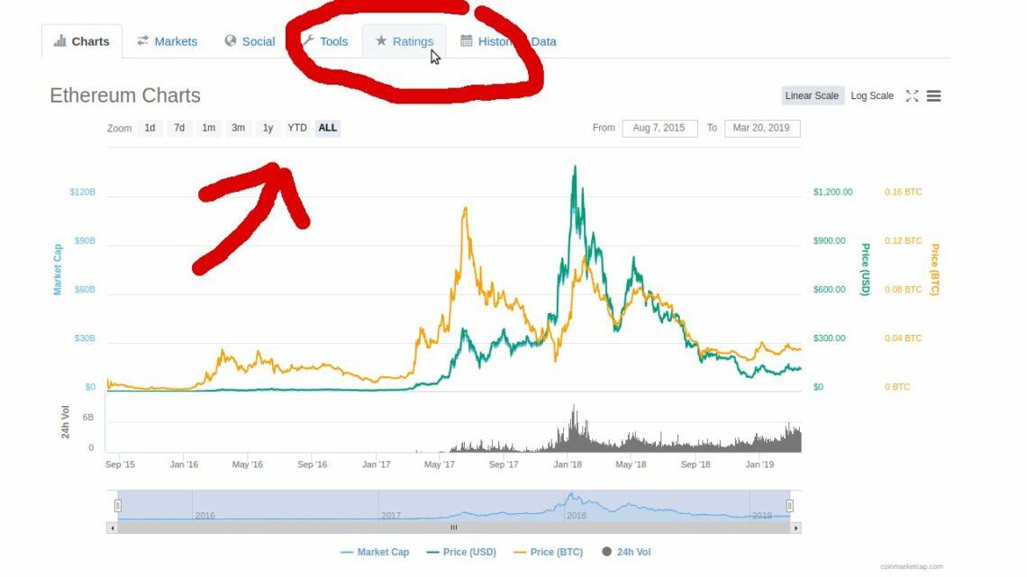 """Wie gesund ist deine Coin? Das neue Ratingsystem mit dem Namen """"Fundamental Crypto Asset Score"""" misst nun auch die """"Gesundheit"""" einer Kryptowährung."""