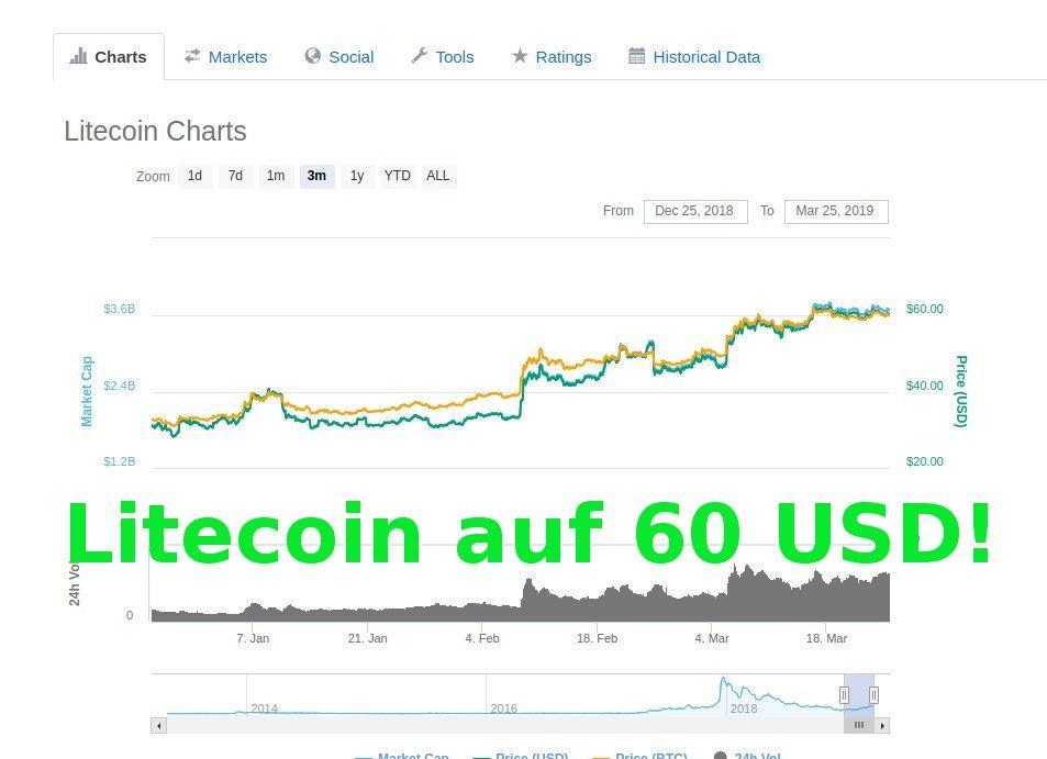 Litecoinchart der letzten 3 Monate (Quelle: Coinmarketcap)