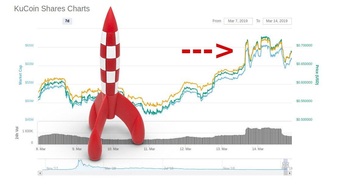KuCoin Shares - Anteile an der aufstrebenden KuCoin Börse.