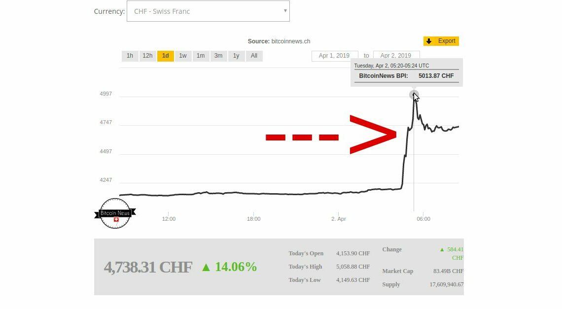 Bitcoin steigt in nur 30 Minuten um 17% auf über 5000 Schweizer Franken! 🚀