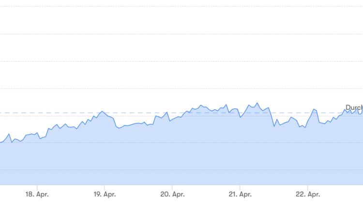 Bitcoin-Preis erreicht höchsten Stand in 2019 🔥