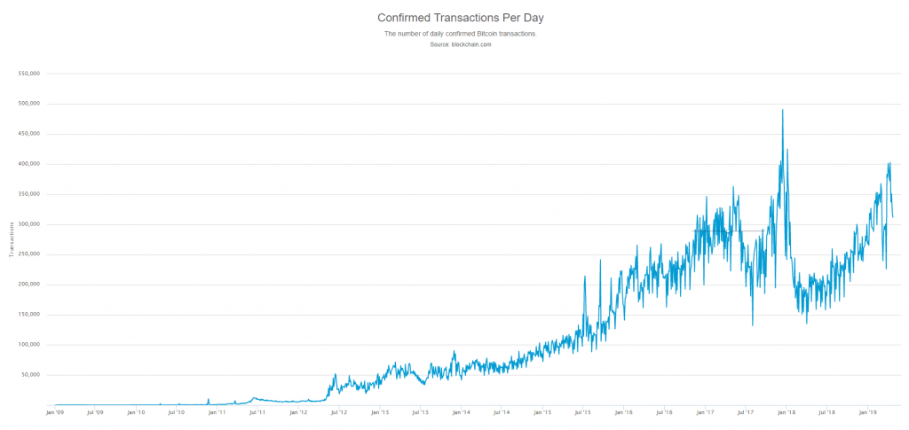 Bitcoin Transaktionen pro Tag