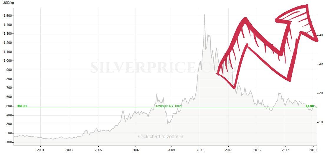 Kaum jemand interessiert sich aktuell für Silber als Investment – liegt genau darin die grosse Chance?