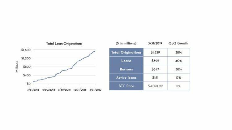 Genesis verzeichnet im ersten Quartal 2019 Krypto-Kredite im Wert von 425 Millionen US-Dollar