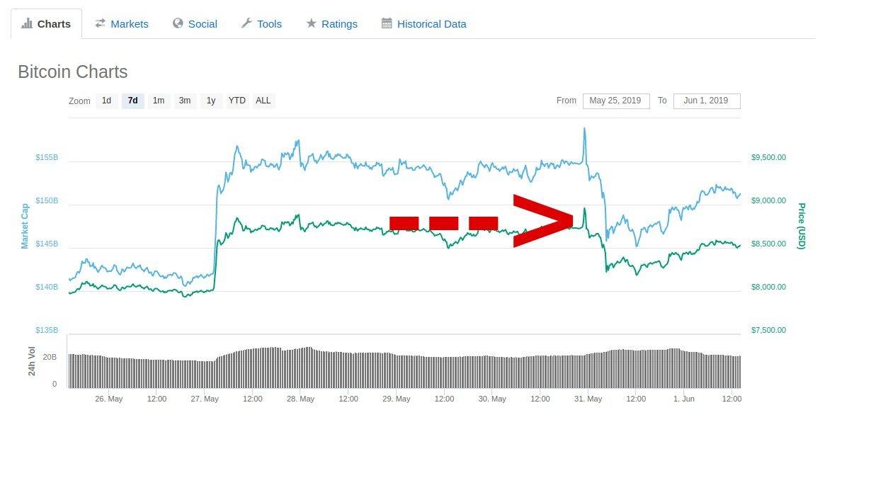 Bitcoin stürzt ab: Schwarzer Freitag auf dem Kryptomarkt