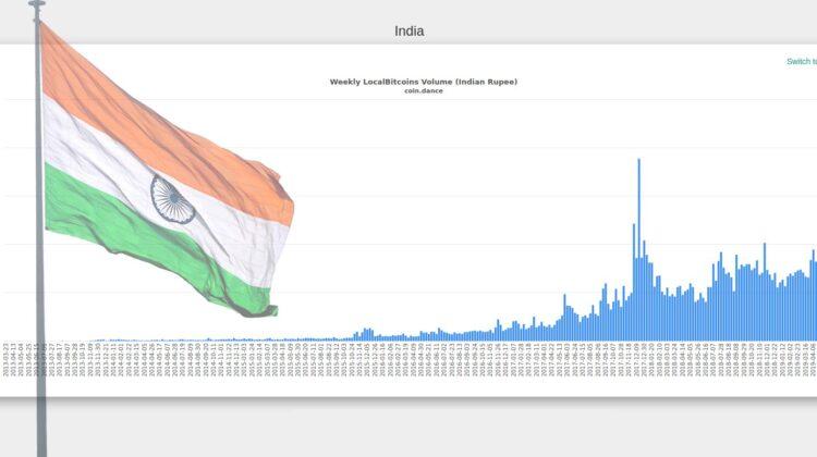Das Trading Volumen über die P2P Webseite LocalBitcoins nimmt insbesondere in Indien zu.