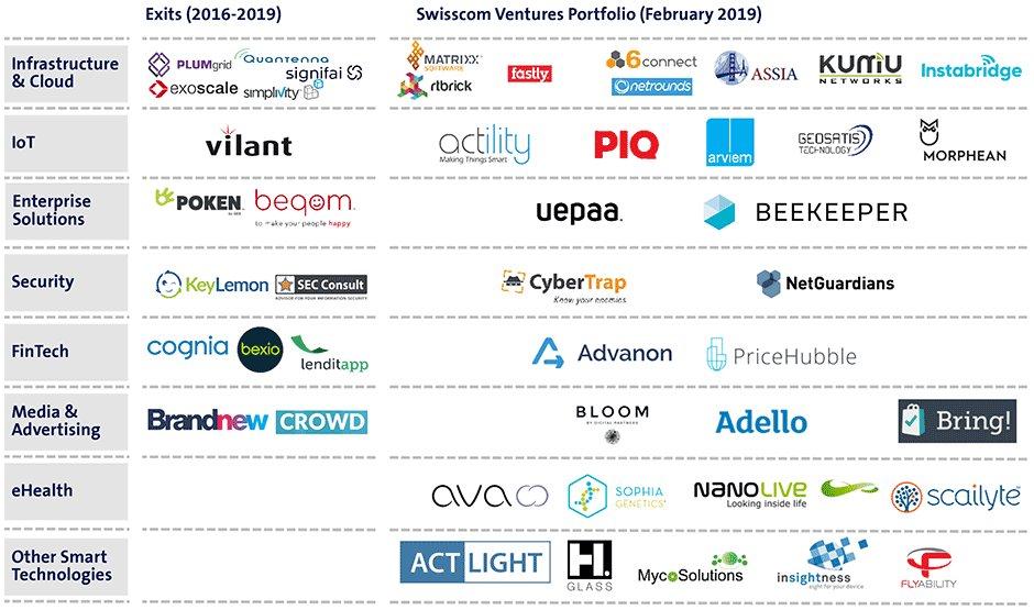 Portfolio Swisscom Ventures