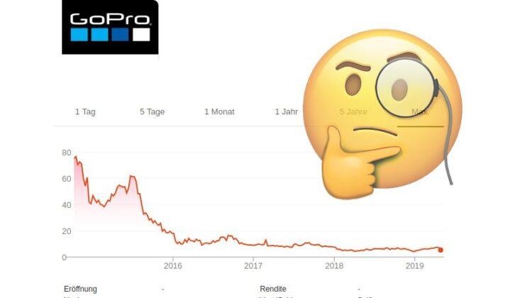 Chart der GoPro-Aktie