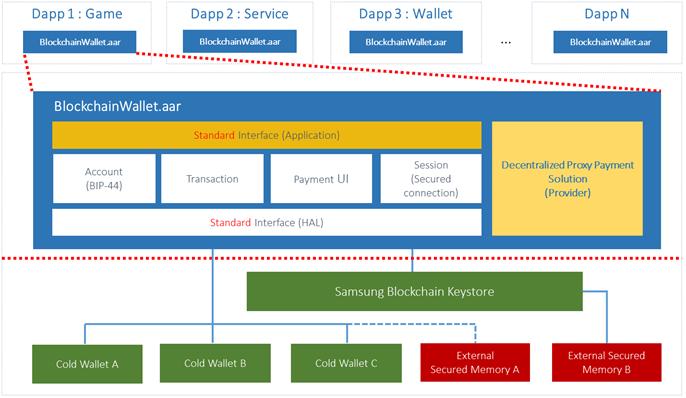 Samsung publiziert Blockchain SDK für Ethereum-Blockchain! (Beta Version)