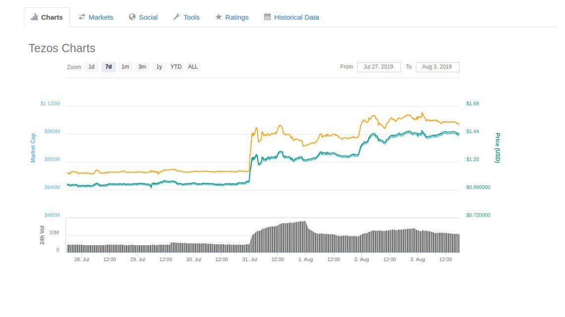 Tezos: Schweizer Kryptowährung auf Coinbase Pro handelbar!