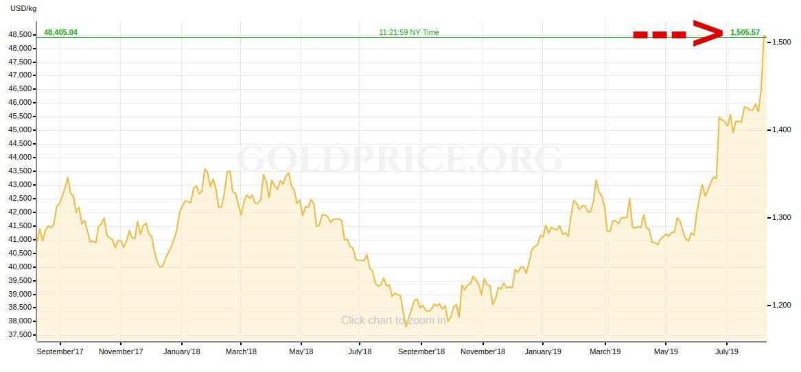 www goldpreis chart dollar