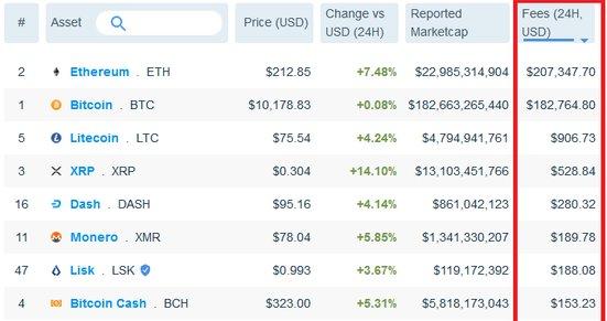 Bitcoin und Ethereum haben im Vergleich zu den Altcoins mit Abstand die höchste Nachfrage