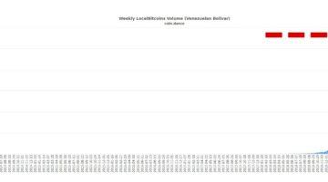 Wie eine Statistik von Coindance zeigt, explodiert der Handel auf Localbitcoins in Venezuela förmlich.