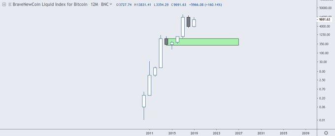 Bitcoin Kurs Crash auf 300 USD? – Analyst sieht dramatischen Einbruc