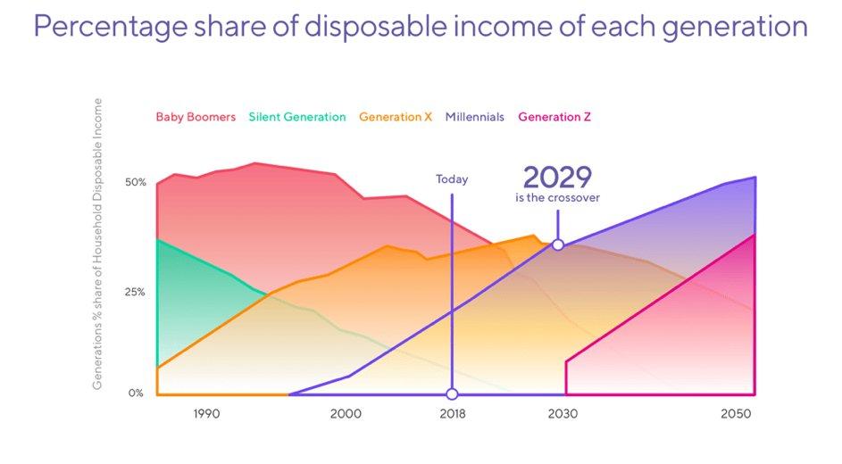 Eine Studie von Fundstrat prognostiziert, dass das verfügbare Einkommen für Millennials innerhalb des nächsten Jahrzehnts auf über 7 Billionen Dollar wachsen wird, und bis 2030 werden sie fünfmal so viel Vermögen besitzen wie heute