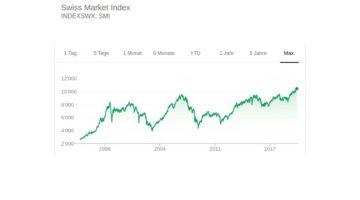 Der Swiss Market Index ist als Blue-Chip-Index der bedeutendste Aktienindex der Schweiz.