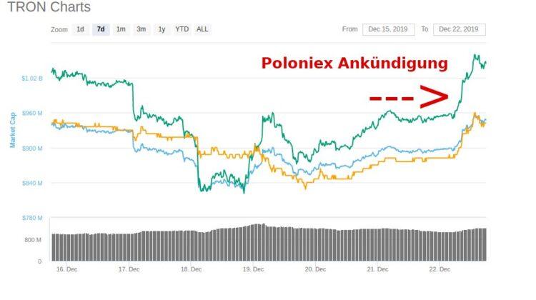 Poloniex Tron Token