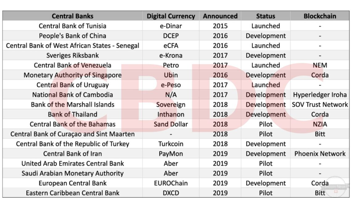 CBDC List Bitcoin News Switzerland