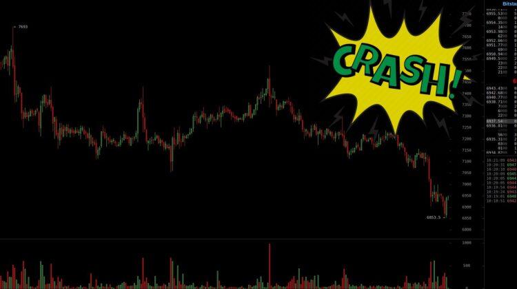 Bitcoin fällt unter 7000 Dollar