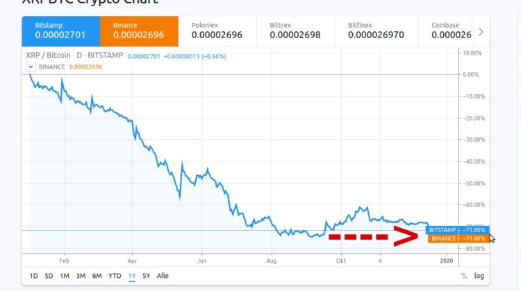 XRP Bitcoin