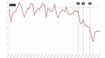 Analysen von Swisscom unterstützen im Kampf gegen das Coronavirus