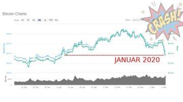 Der Bitcoin Kurs ist unter die psychologisch wichtige Unterstützung von 8.000 US-Dollar gefallen.