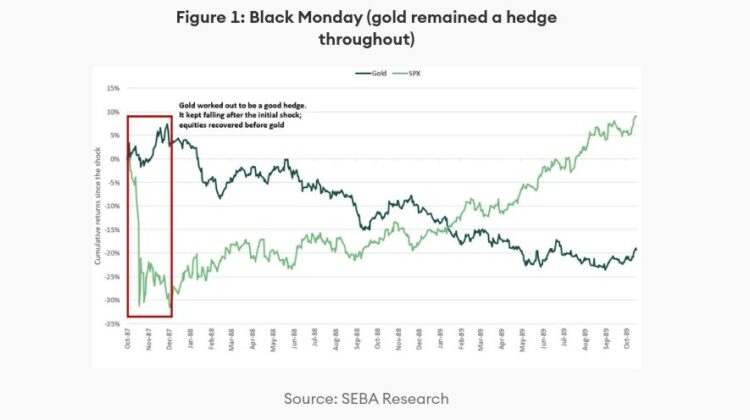 Black Monday (gold remained a hedge throughout)