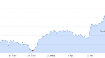 Bitcoin-Preis: Falscher Start aber gutes Ende