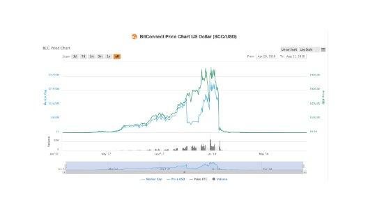 Graph: Bitconnect hat sich innerhalb von wenigen Wochen vervielfacht und ist dann innerhalb von wenigen Tagen total gecrashed und die allermeisten Anleger haben ihr Investment verloren.