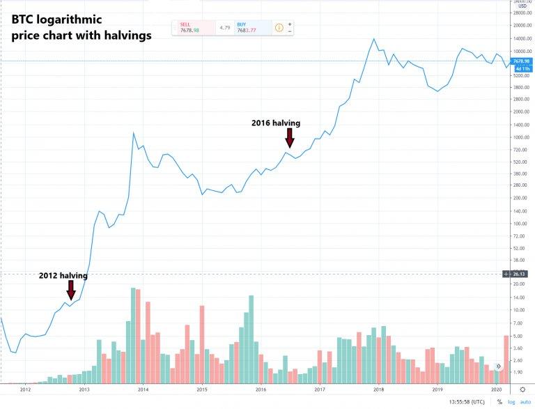 bezahlen mit bitcoins price