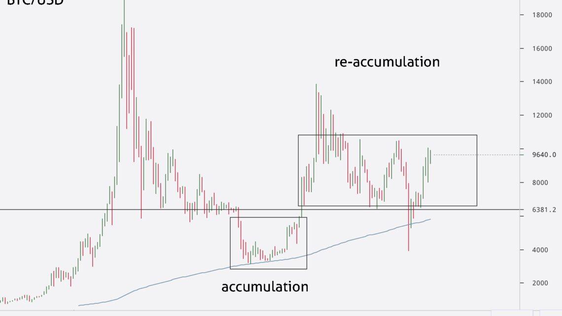 Bitcoin Preis