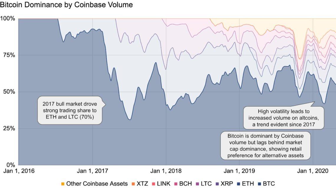 Bitcoin bleibt die dominierende digitale Währung gemäss Coinbase Report.