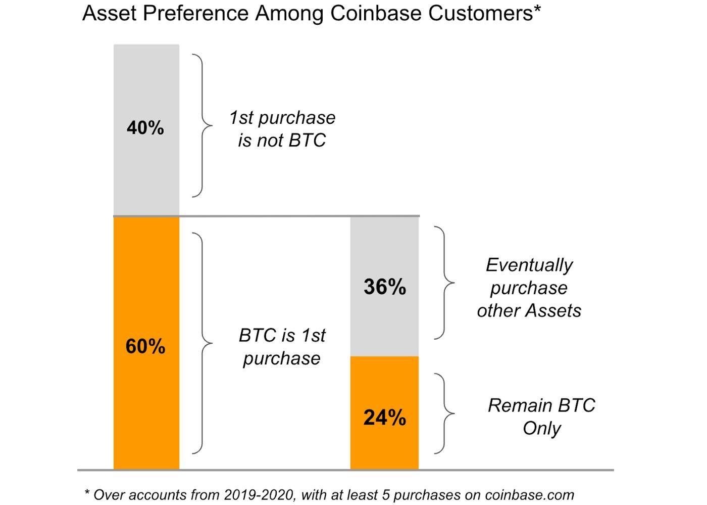 Coinbase: 24 Prozent der Investoren setzen nur auf Bitcoin (BTC)