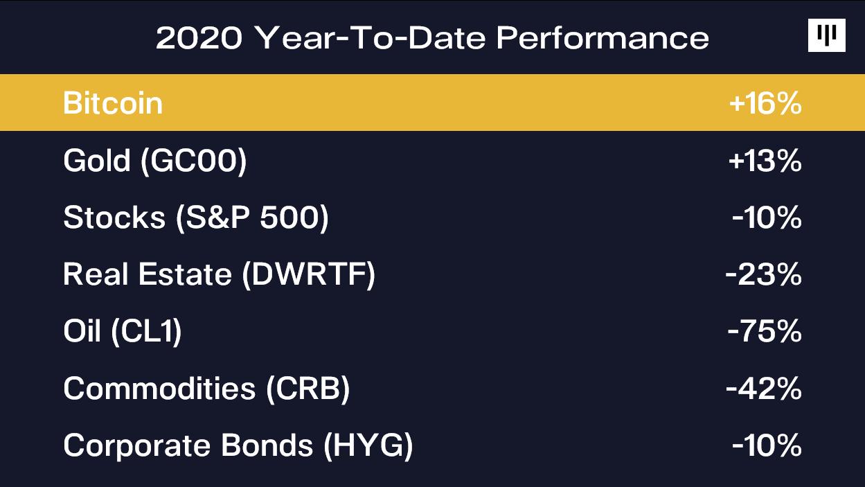 Year-to-date (YTD) bezeichnet im Bereich der Finanzwirtschaft den Zeitraum seit Beginn des Jahres bis zum aktuellen Zeitpunkt.