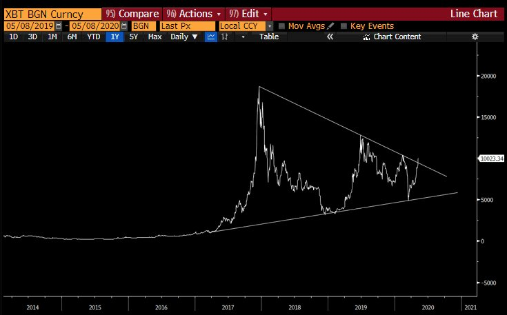 Bitcoin Preis Chart-Analyse
