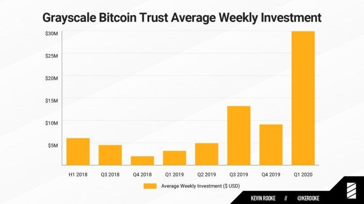 Grayscale hat 150 Prozent der seit dem Halving geminten Bitcoin aufgekauft