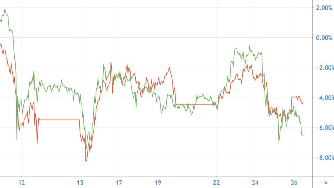 Bitcoin-Kurs verhält sich ähnlich wie der Aktienmarkt