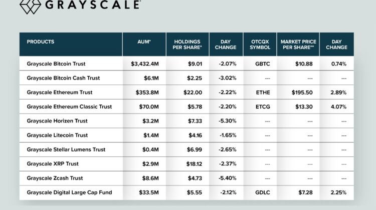 Grayscale verwaltet 3.4 Milliarden Kundengelder in Bitcoin!