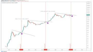 Bitcoin wird schon bald aus wichtigen Muster ausbrechen