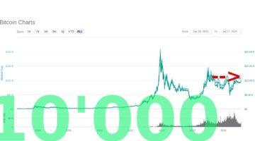 Bitcoin-Preis seit langem wieder über 10'000 US-Dollar!
